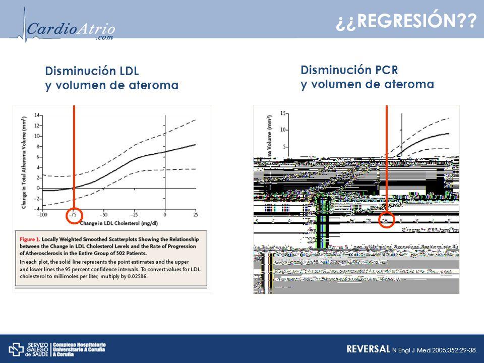 ¿¿REGRESIÓN?? Disminución LDL y volumen de ateroma Disminución PCR y volumen de ateroma REVERSAL N Engl J Med 2005;352:29-38.