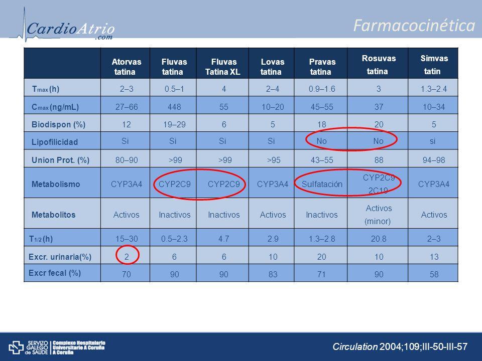 Farmacocinética Atorvas tatina Fluvas tatina Fluvas Tatina XL Lovas tatina Pravas tatina Rosuvas tatina Simvas tatin T max (h) 2–3 0.5–1 4 2–4 0.9–1.6