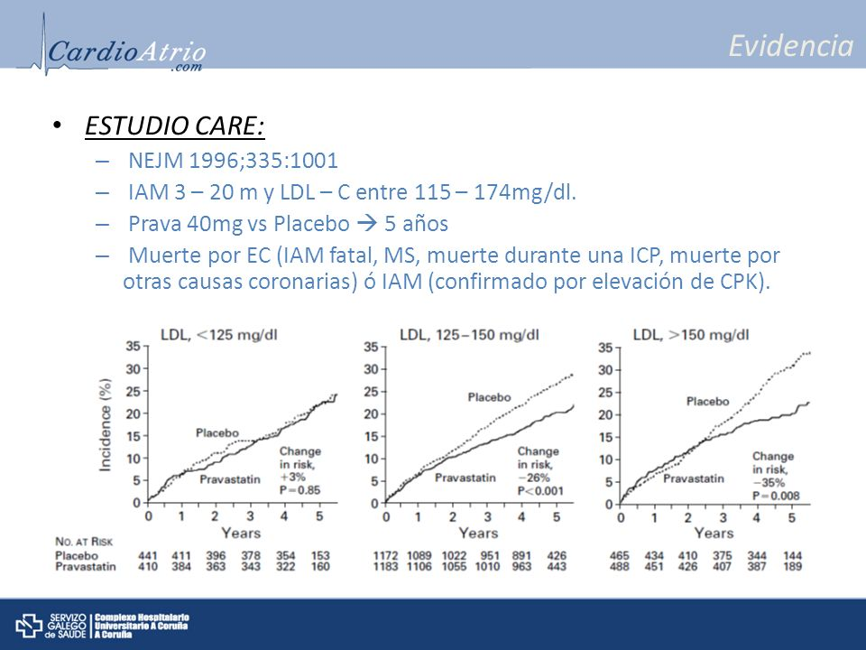 Evidencia ESTUDIO CARE: – NEJM 1996;335:1001 – IAM 3 – 20 m y LDL – C entre 115 – 174mg/dl. – Prava 40mg vs Placebo 5 años – Muerte por EC (IAM fatal,