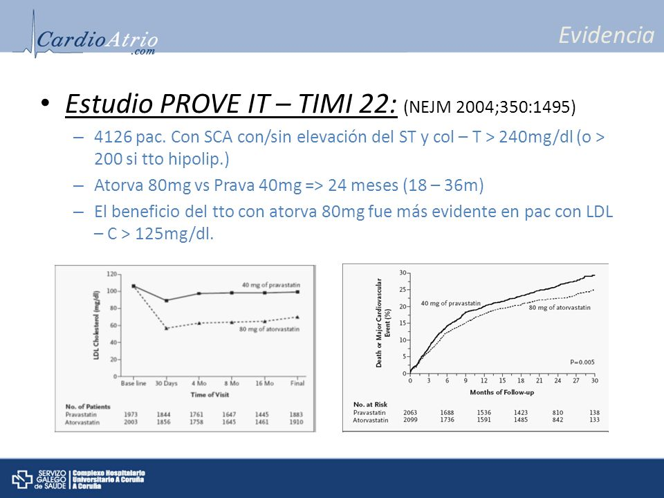 Evidencia Estudio PROVE IT – TIMI 22: (NEJM 2004;350:1495) – 4126 pac. Con SCA con/sin elevación del ST y col – T > 240mg/dl (o > 200 si tto hipolip.)