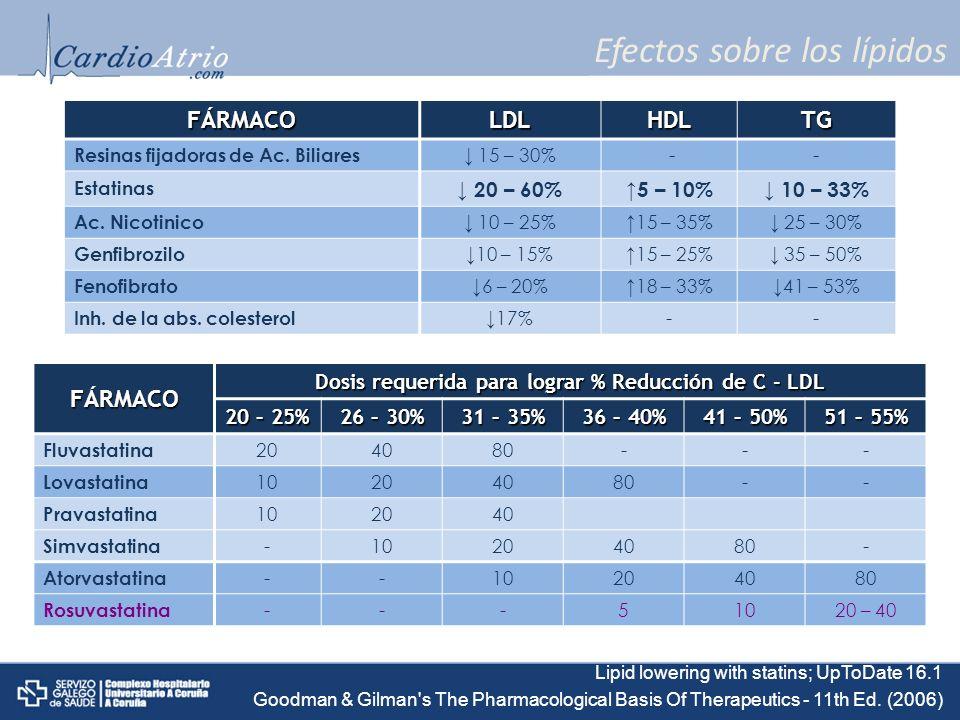 Efectos sobre los lípidos FÁRMACOLDLHDLTG Resinas fijadoras de Ac. Biliares 15 – 30% -- Estatinas 20 – 60%5 – 10% 10 – 33% Ac. Nicotinico 10 – 25%15 –