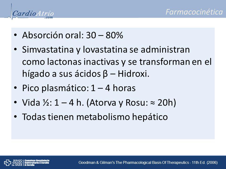 Farmacocinética Absorción oral: 30 – 80% Simvastatina y lovastatina se administran como lactonas inactivas y se transforman en el hígado a sus ácidos