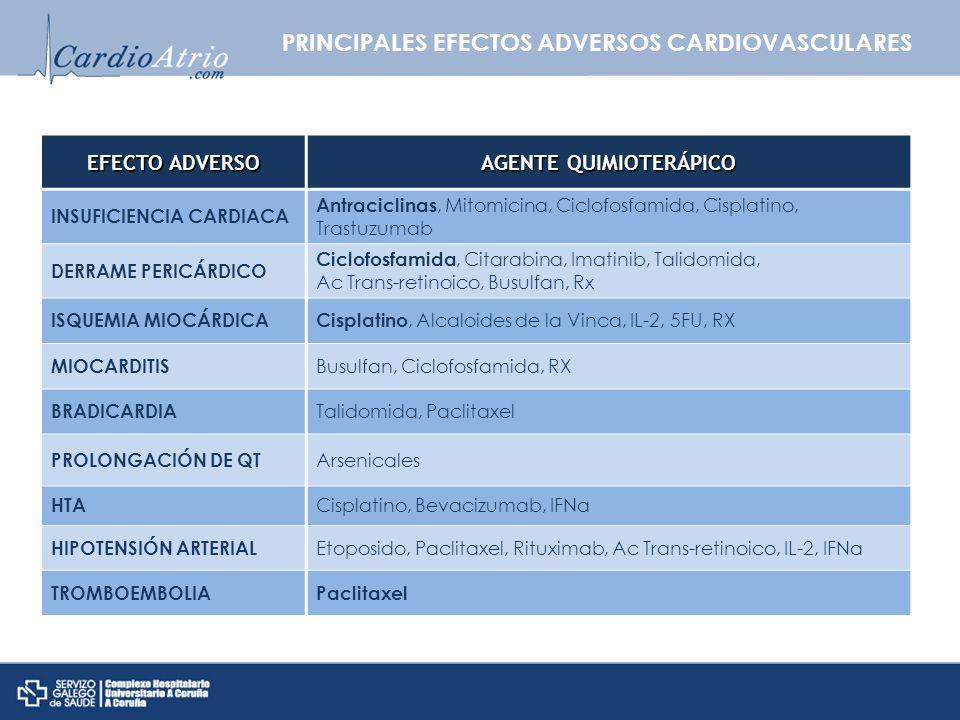 EFECTO ADVERSO AGENTE QUIMIOTERÁPICO INSUFICIENCIA CARDIACA Antraciclinas, Mitomicina, Ciclofosfamida, Cisplatino, Trastuzumab DERRAME PERICÁRDICO Cic
