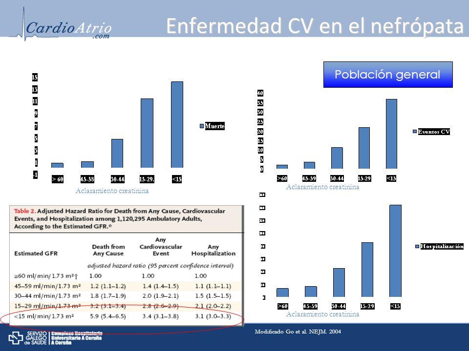 Enfermedad CV en el nefrópata Aclaramiento creatinina Población general Modificado Go et al. NEJM. 2004
