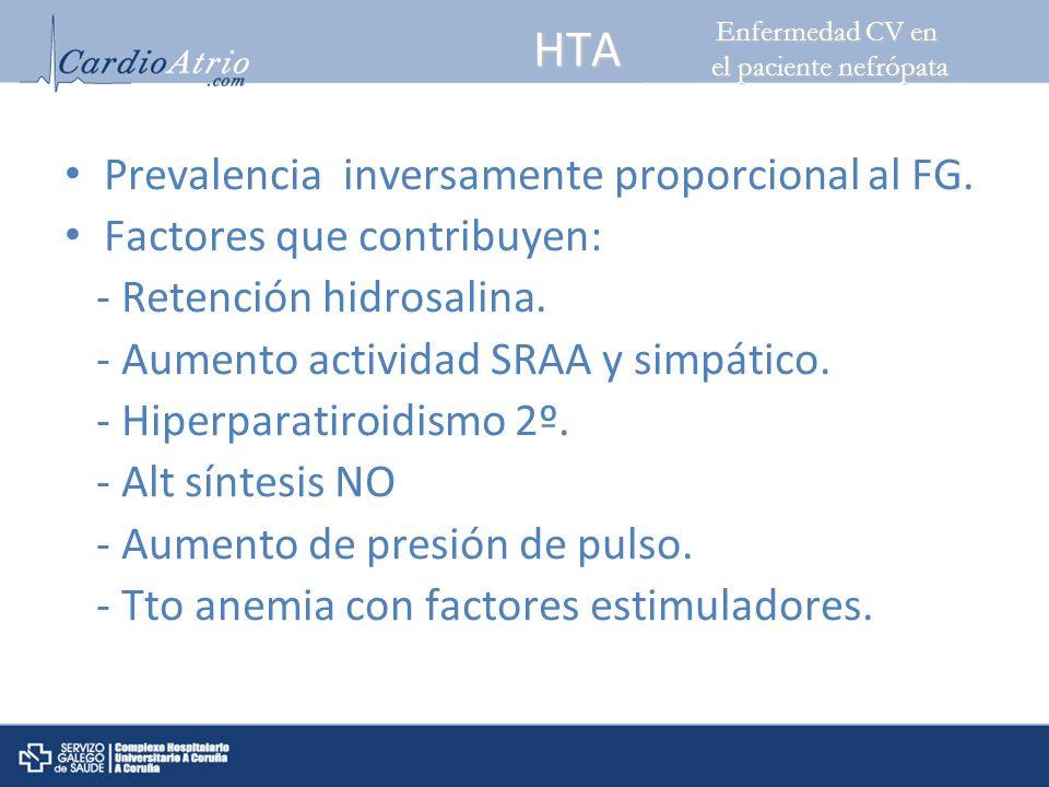 HTA Prevalencia inversamente proporcional al FG. Factores que contribuyen: - Retención hidrosalina. - Aumento actividad SRAA y simpático. - Hiperparat