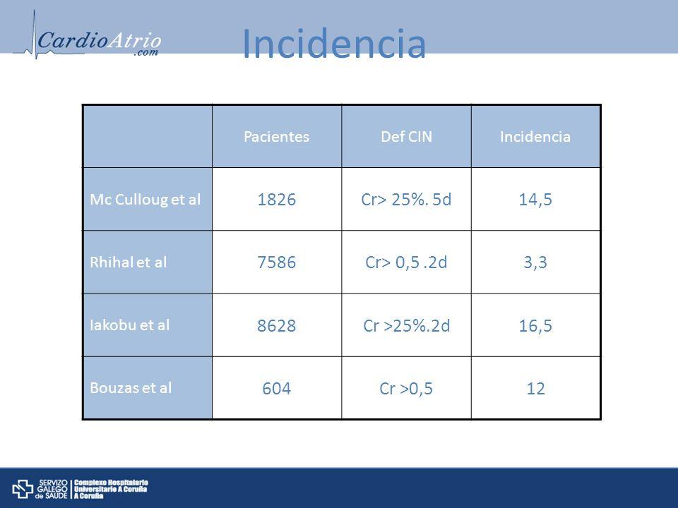 Incidencia PacientesDef CINIncidencia Mc Culloug et al 1826Cr> 25%. 5d14,5 Rhihal et al 7586Cr> 0,5.2d3,3 Iakobu et al 8628Cr >25%.2d16,5 Bouzas et al
