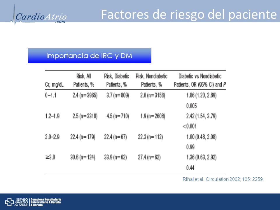 Factores de riesgo del paciente Rihal et al. Circulation 2002; 105: 2259 Importancia de IRC y DM