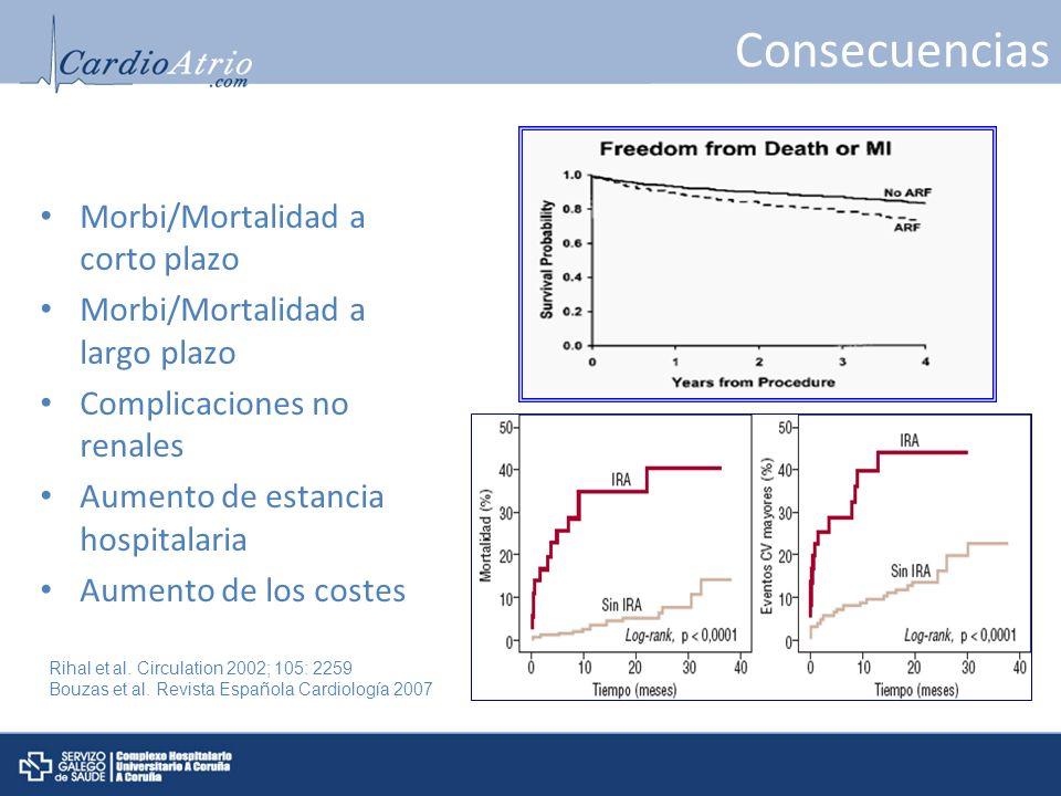 Consecuencias Morbi/Mortalidad a corto plazo Morbi/Mortalidad a largo plazo Complicaciones no renales Aumento de estancia hospitalaria Aumento de los