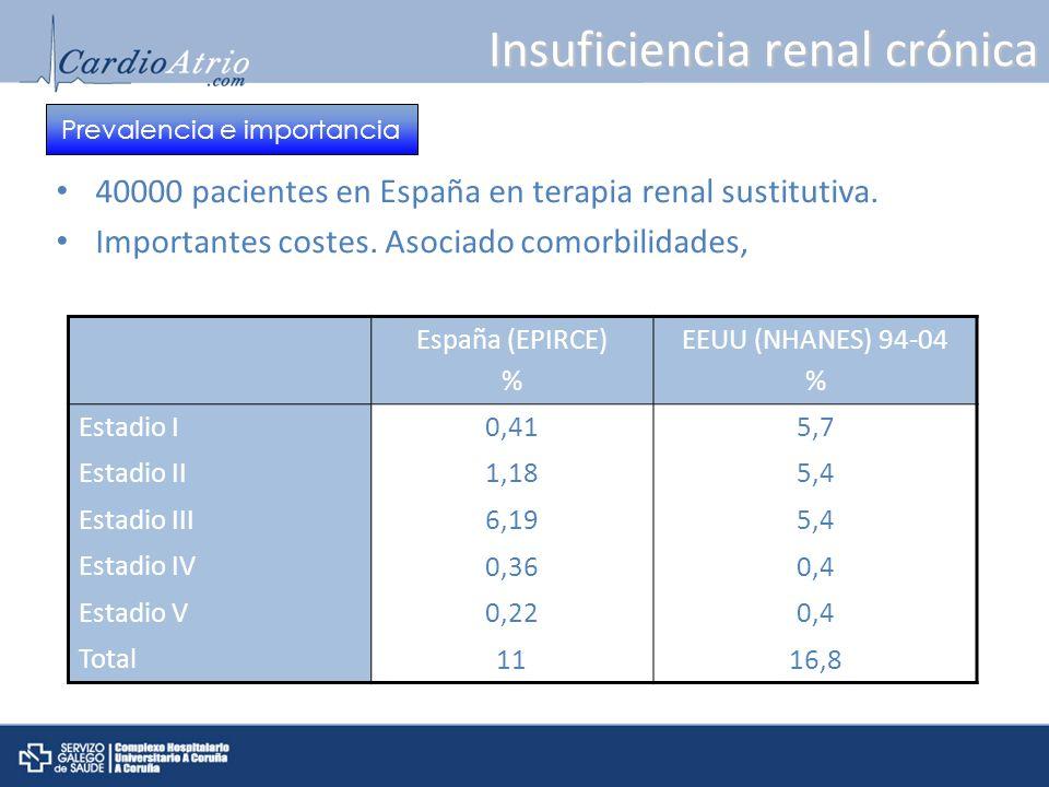 Insuficiencia renal crónica 40000 pacientes en España en terapia renal sustitutiva. Importantes costes. Asociado comorbilidades, España (EPIRCE) % EEU
