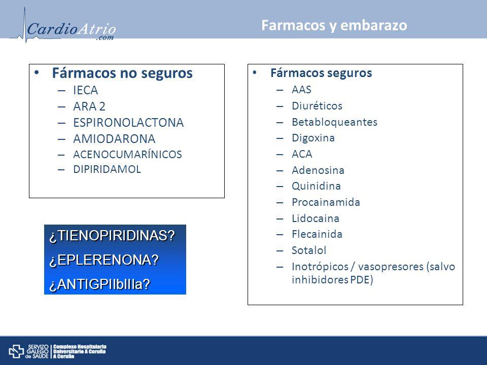 Farmacos y embarazo Fármacos no seguros – IECA – ARA 2 – ESPIRONOLACTONA – AMIODARONA – ACENOCUMARÍNICOS – DIPIRIDAMOL Fármacos seguros – AAS – Diurét