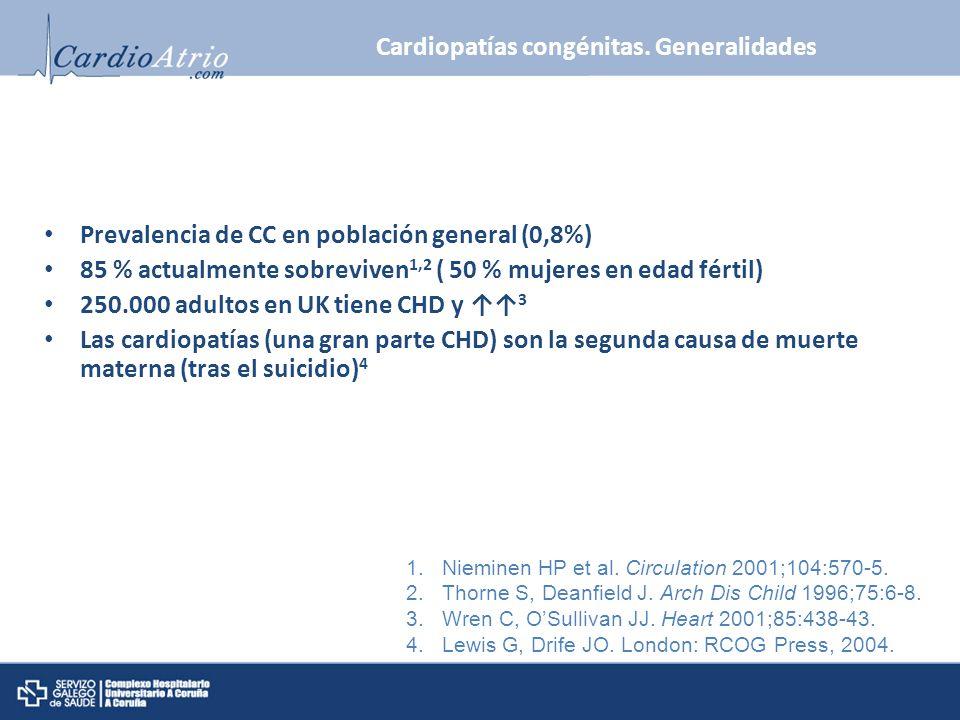 Cardiopatías congénitas. Generalidades Prevalencia de CC en población general (0,8%) 85 % actualmente sobreviven 1,2 ( 50 % mujeres en edad fértil) 25