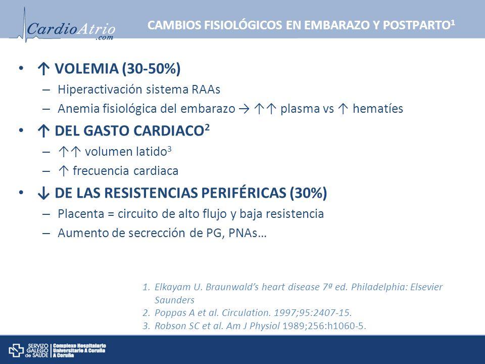 CAMBIOS FISIOLÓGICOS EN EMBARAZO Y POSTPARTO 1 VOLEMIA (30-50%) – Hiperactivación sistema RAAs – Anemia fisiológica del embarazo plasma vs hematíes DE