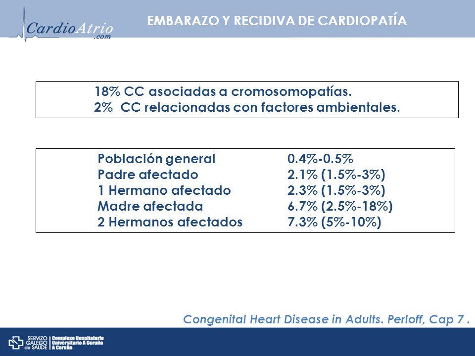 EMBARAZO Y RECIDIVA DE CARDIOPATÍA Congenital Heart Disease in Adults. Perloff, Cap 7. 18% CC asociadas a cromosomopatías. 2% CC relacionadas con fact