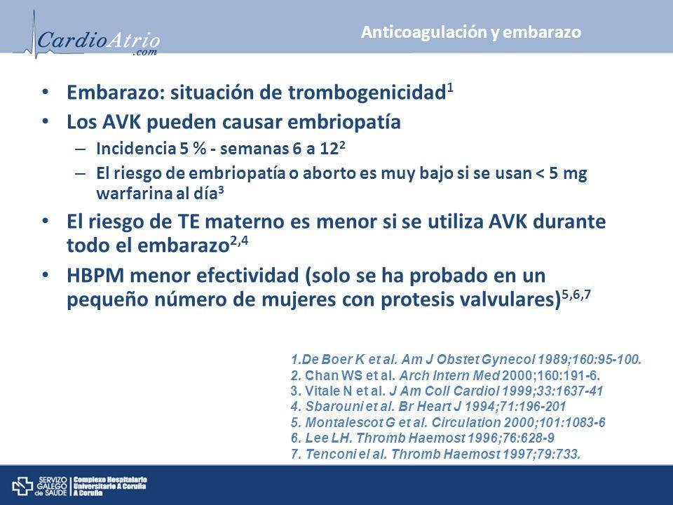 Anticoagulación y embarazo Embarazo: situación de trombogenicidad 1 Los AVK pueden causar embriopatía – Incidencia 5 % - semanas 6 a 12 2 – El riesgo