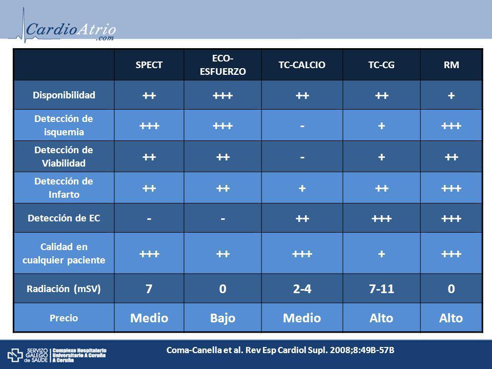 SPECT ECO- ESFUERZO TC-CALCIOTC-CGRM Disponibilidad +++++++ + Detección de isquemia +++ -+ Detección de Viabilidad ++ -+ Detección de Infarto ++ + +++
