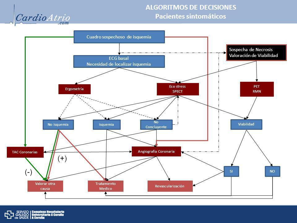 ALGORITMOS DE DECISIONES Pacientes sintomáticos ECG basal Necesidad de localizar isquemia Ergometría No isquemiaisquemia No Concluyente Eco stress SPE