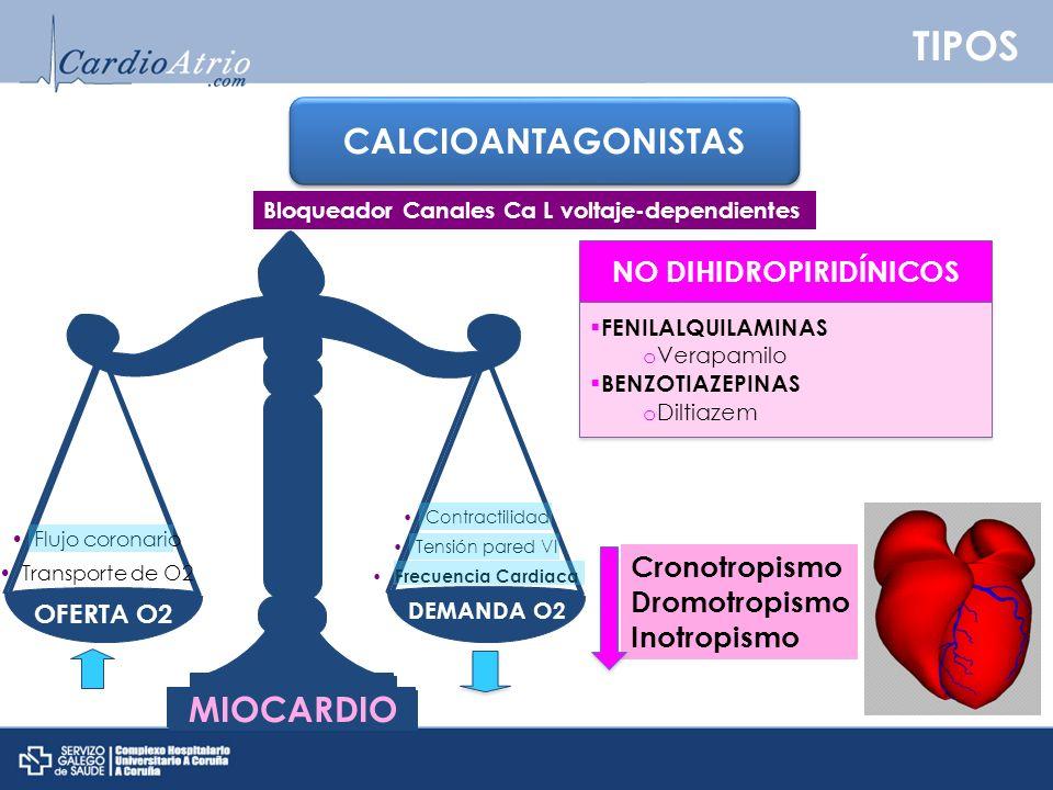 TIPOS CALCIOANTAGONISTAS Cronotropismo Dromotropismo Inotropismo Bloqueador Canales Ca L voltaje-dependientes OFERTA O2 DEMANDA O2 Flujo coronario Tra