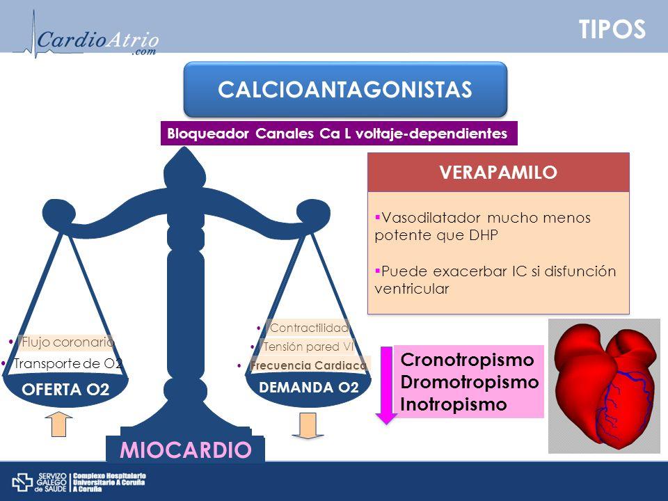 TIPOS CALCIOANTAGONISTAS VERAPAMILO Vasodilatador mucho menos potente que DHP Puede exacerbar IC si disfunción ventricular Vasodilatador mucho menos p