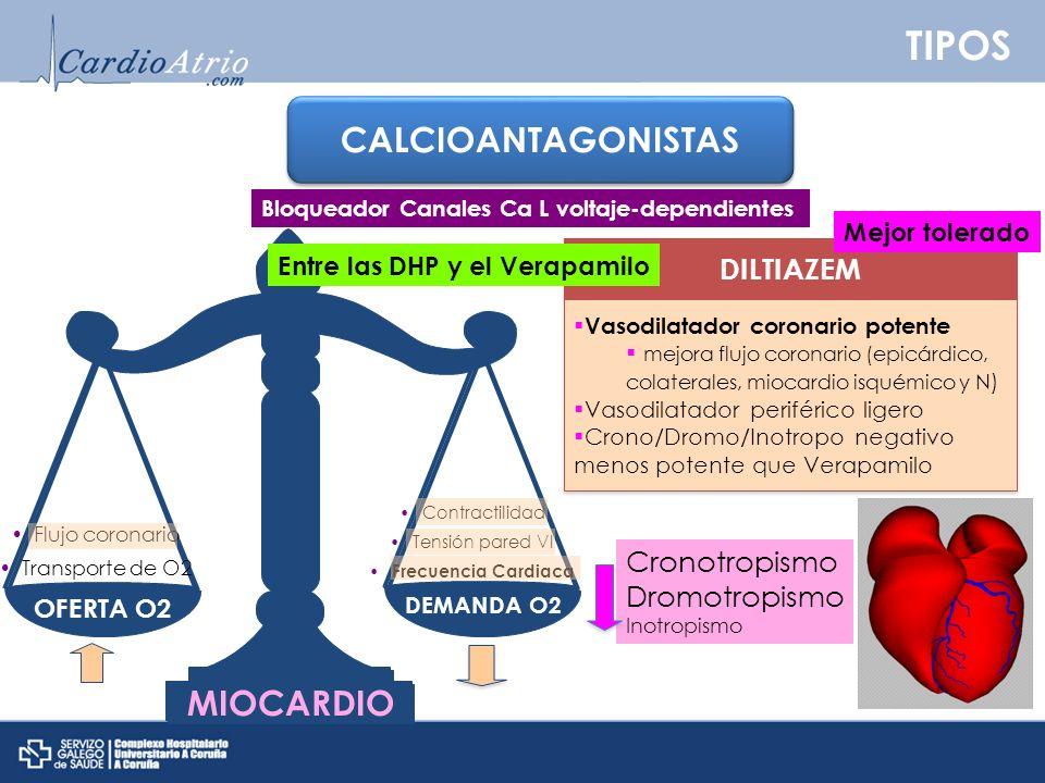 TIPOS CALCIOANTAGONISTAS DILTIAZEM Vasodilatador coronario potente mejora flujo coronario (epicárdico, colaterales, miocardio isquémico y N ) Vasodila