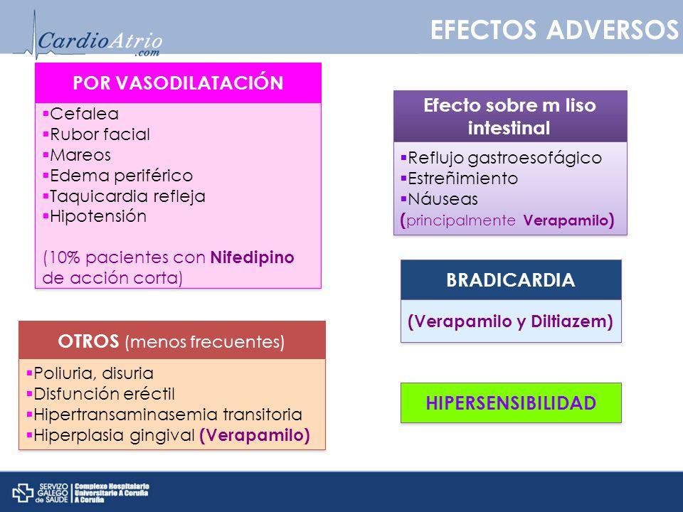 EFECTOS ADVERSOS Efecto sobre m liso intestinal POR VASODILATACIÓN Reflujo gastroesofágico Estreñimiento Náuseas ( principalmente Verapamilo ) Reflujo