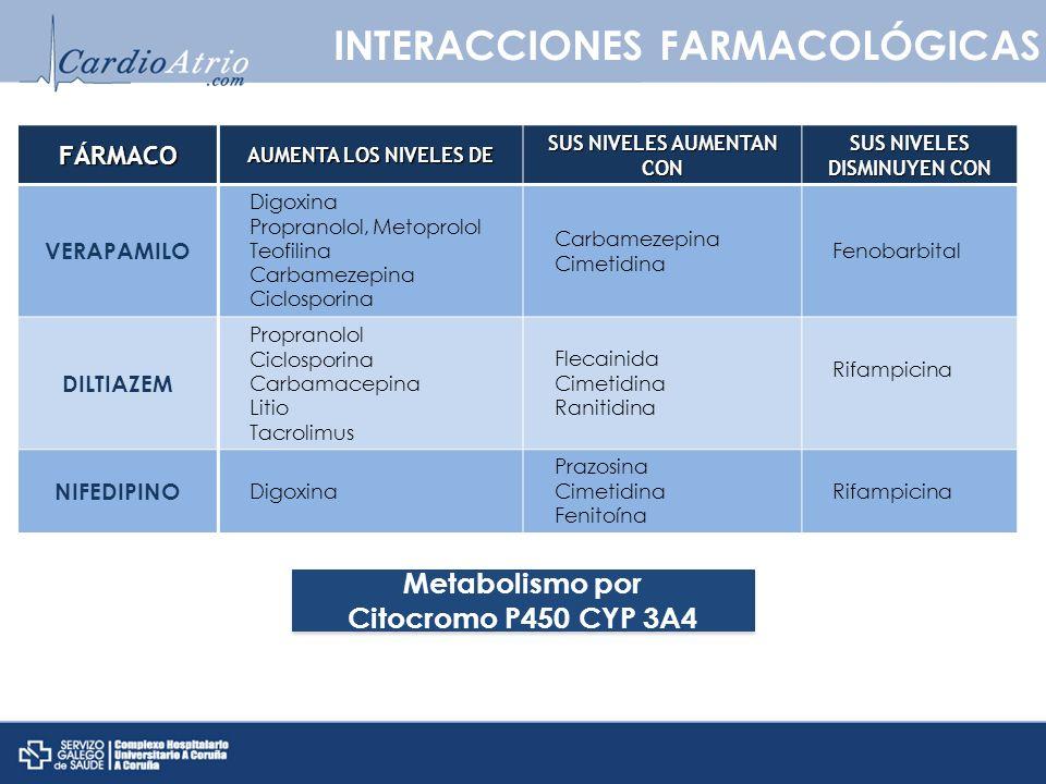 INTERACCIONES FARMACOLÓGICASFÁRMACO AUMENTA LOS NIVELES DE SUS NIVELES AUMENTAN CON SUS NIVELES DISMINUYEN CON VERAPAMILO Digoxina Propranolol, Metopr