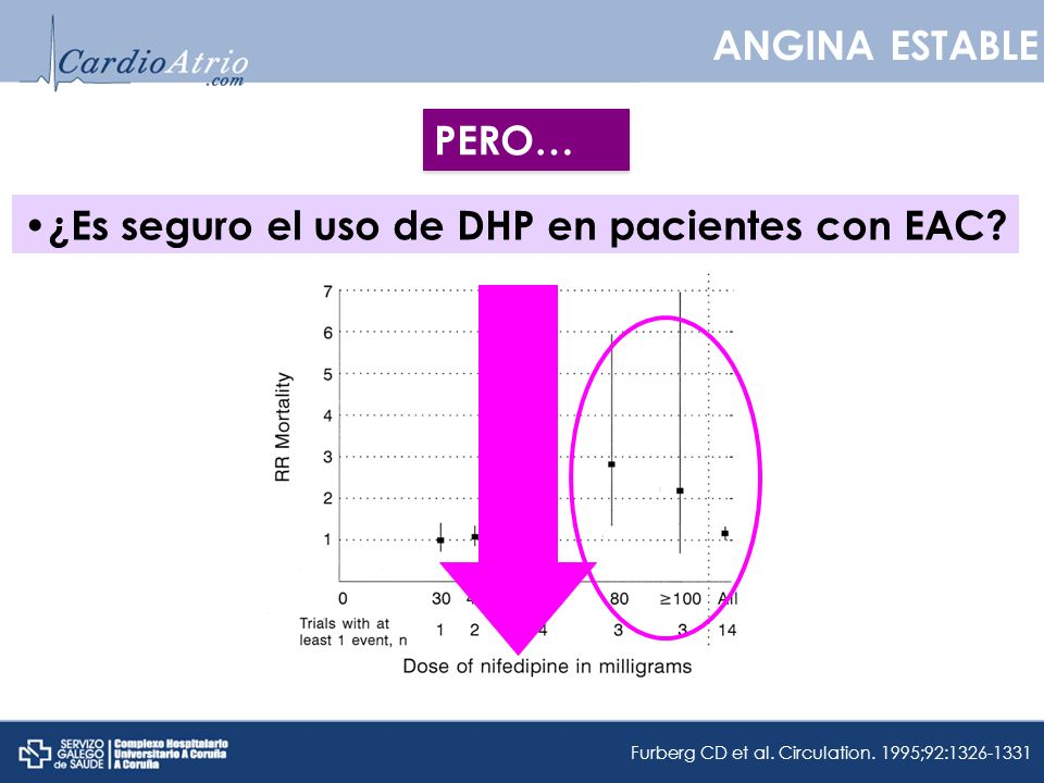 ¿Es seguro el uso de DHP en pacientes con EAC? PERO… ANGINA ESTABLE Furberg CD et al. Circulation. 1995;92:1326-1331