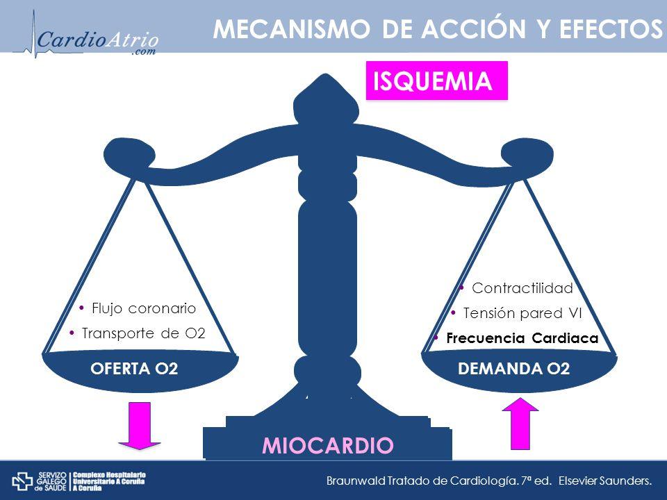 ISQUEMIA OFERTA O2 MECANISMO DE ACCIÓN Y EFECTOS Flujo coronario Transporte de O2 Contractilidad Tensión pared VI Frecuencia Cardiaca Braunwald Tratado de Cardiología.