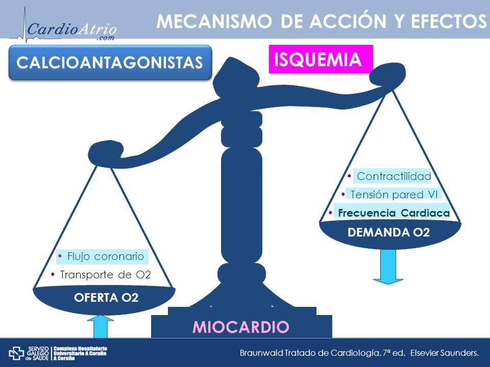 OFERTA O2DEMANDA O2 MECANISMO DE ACCIÓN Y EFECTOS Flujo coronario Transporte de O2 Contractilidad Tensión pared VI Frecuencia Cardiaca MIOCARDIO Braunwald Tratado de Cardiología.