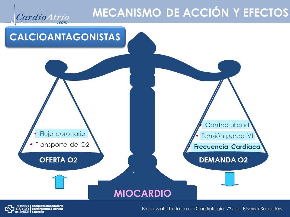 OFERTA O2DEMANDA O2 MECANISMO DE ACCIÓN Y EFECTOS Flujo coronario Transporte de O2 Contractilidad Tensión pared VI Frecuencia Cardiaca MIOCARDIO Braun