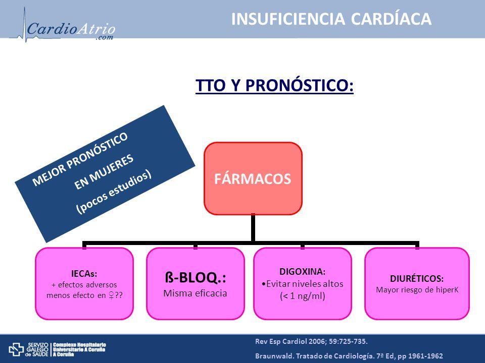 Rev Esp Cardiol 2006; 59:725-735. Braunwald. Tratado de Cardiología. 7ª Ed, pp 1961-1962 INSUFICIENCIA CARDÍACA TTO Y PRONÓSTICO: FÁRMACOS IECAs: + ef