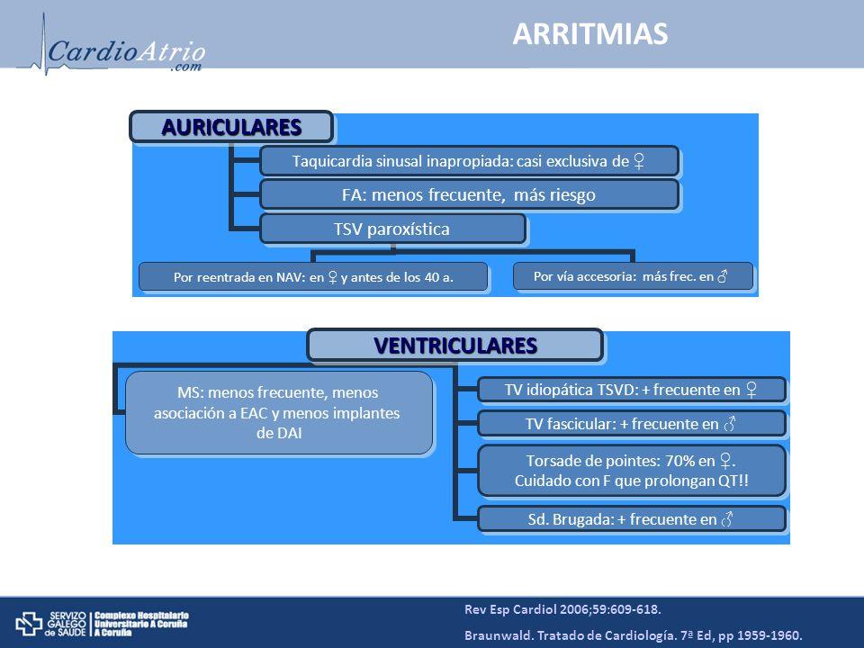 Rev Esp Cardiol 2006;59:609-618. Braunwald. Tratado de Cardiología. 7ª Ed, pp 1959-1960. ARRITMIASAURICULARES Taquicardia sinusal inapropiada: casi ex