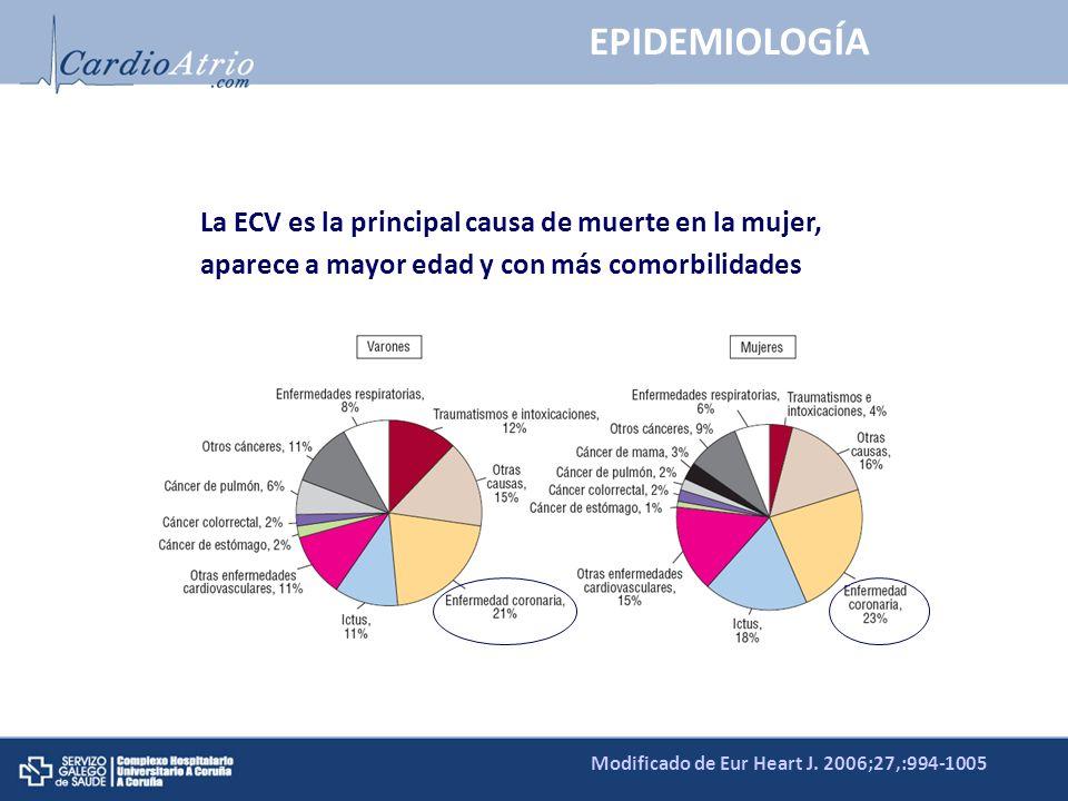 La ECV es la principal causa de muerte en la mujer, aparece a mayor edad y con más comorbilidades Modificado de Eur Heart J. 2006;27,:994-1005 EPIDEMI