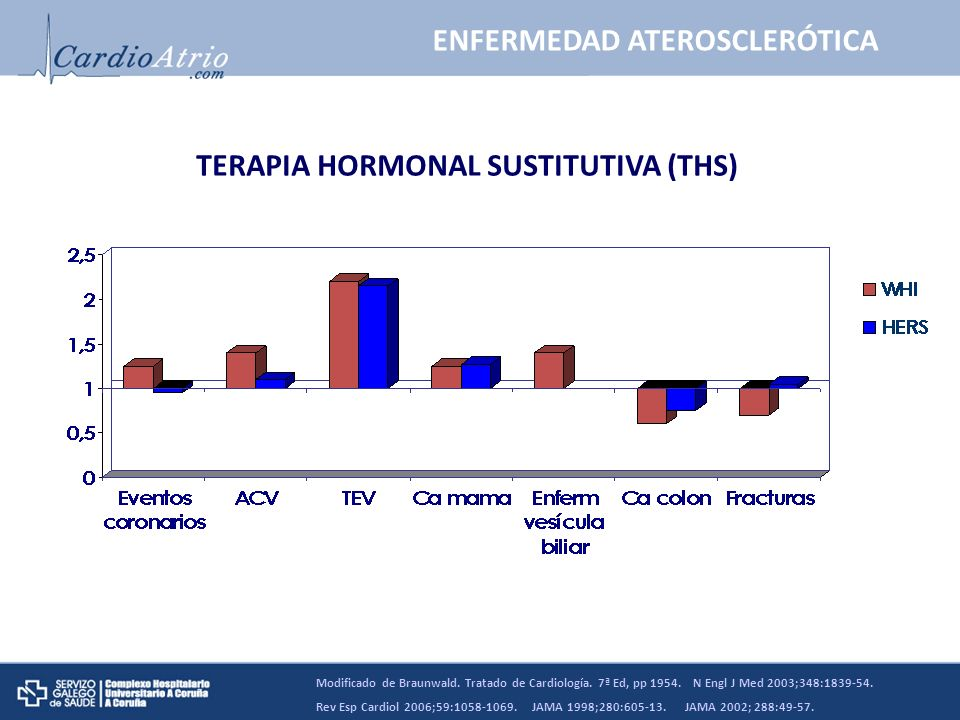 MAYOR TROMBOGENICIDAD Nº de plaquetas t-PA PAI-1 Fibrinógeno Factor VII HEMOSTASIA, TROMBOSIS E ICTUS Braunwald.