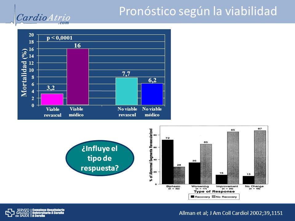 Pronóstico según la viabilidad 7,7 16 3,2 6,2 0 2 4 6 8 10 12 14 16 18 20 Viable revascul Viable médico No viable médico No viable revascul Mortalidad
