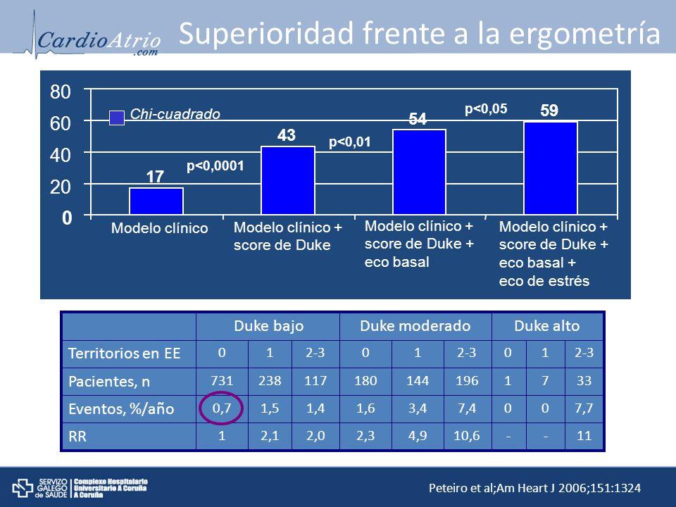 Superioridad frente a la ergometría 17 43 54 59 0 20 40 60 80 Modelo clínico Modelo clínico + score de Duke Modelo clínico + score de Duke + eco basal