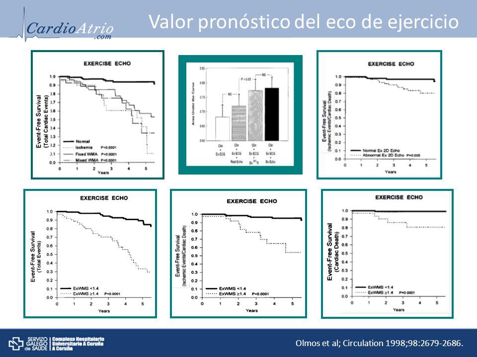 Valor pronóstico del eco de ejercicio Olmos et al; Circulation 1998;98:2679-2686.