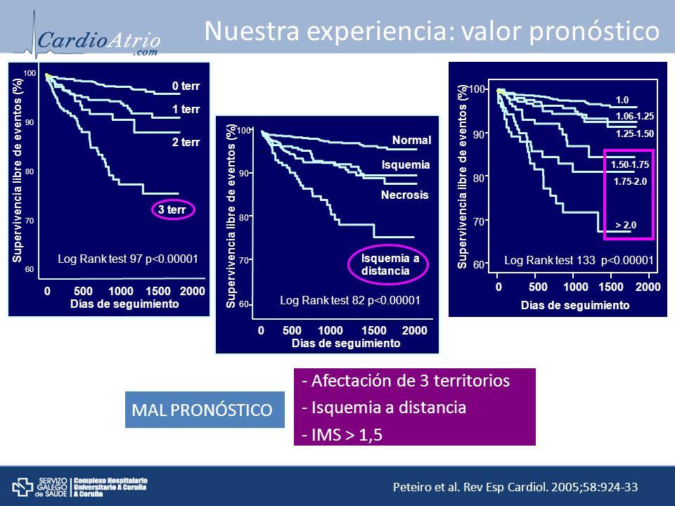 Nuestra experiencia: valor pronóstico - Afectación de 3 territorios - Isquemia a distancia - IMS > 1,5 MAL PRONÓSTICO Peteiro et al. Rev Esp Cardiol.
