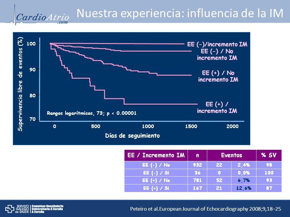 Nuestra experiencia: influencia de la IM 0 500 1000 1500 2000 70 80 90 100 Días de seguimiento Supervivencia libre de eventos (%) EE (-)/incremento IM