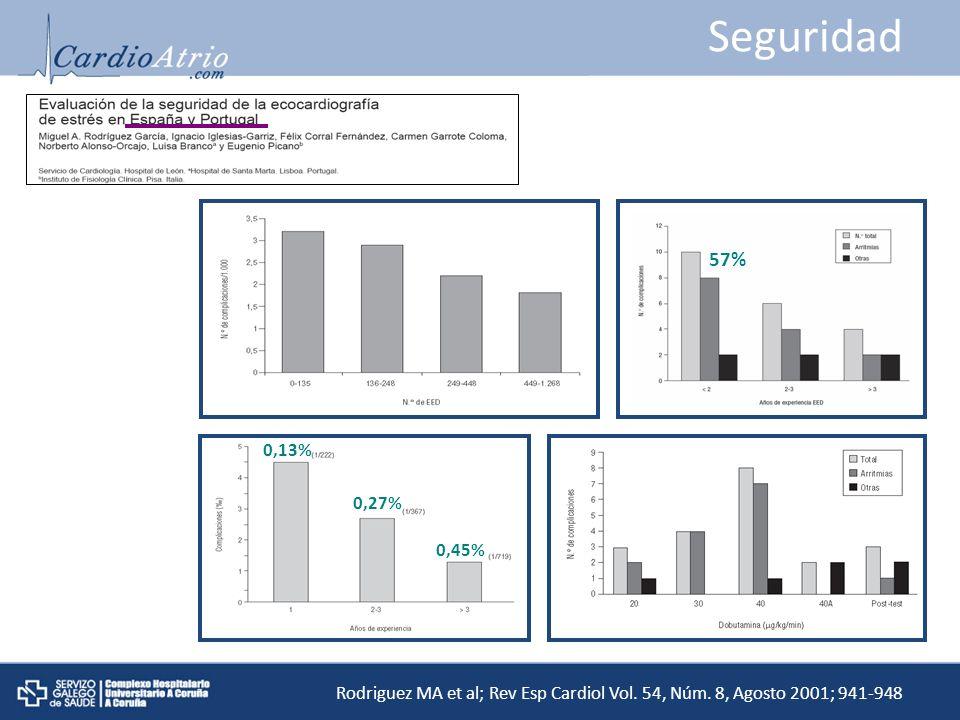 Seguridad Rodriguez MA et al; Rev Esp Cardiol Vol. 54, Núm. 8, Agosto 2001; 941-948 0,13% 0,45% 0,27% 57%