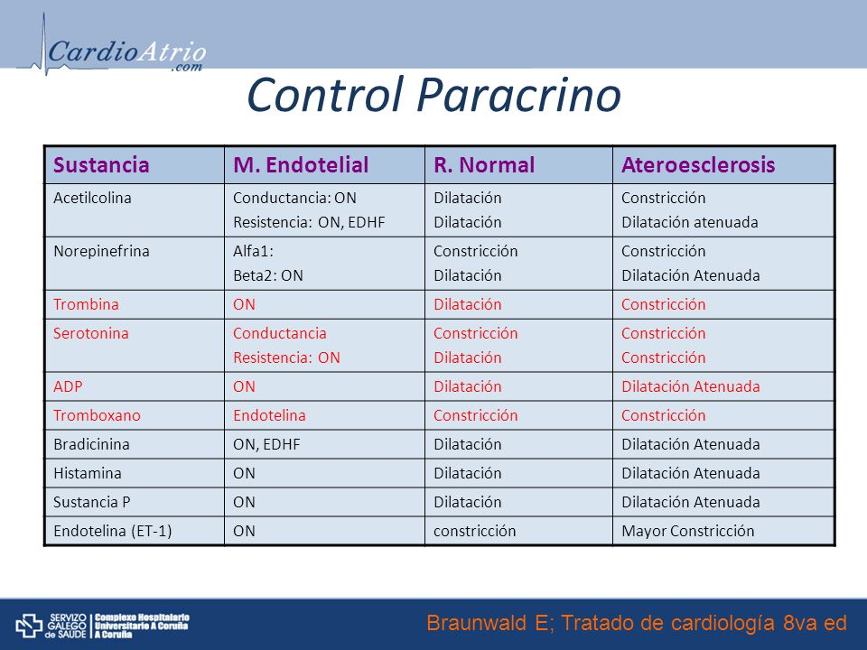 Control Paracrino SustanciaM.EndotelialR.