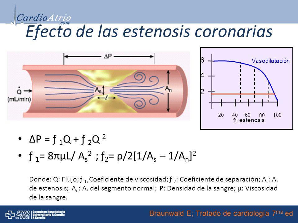 Efecto de las estenosis coronarias ΔP = ƒ 1 Q + ƒ 2 Q 2 ƒ 1 = 8πμL/ A s 2 ; ƒ 2 = ρ/2[1/A s – 1/A n ] 2 Donde: Q: Flujo; ƒ 1: Coeficiente de viscosidad; ƒ 2 : Coeficiente de separación; A s : A.