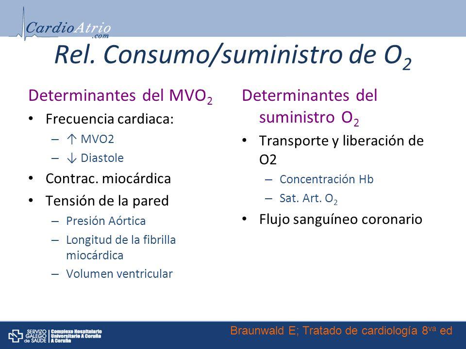 Rel. Consumo/suministro de O 2 Determinantes del MVO 2 Frecuencia cardiaca: – MVO2 – Diastole Contrac. miocárdica Tensión de la pared – Presión Aórtic