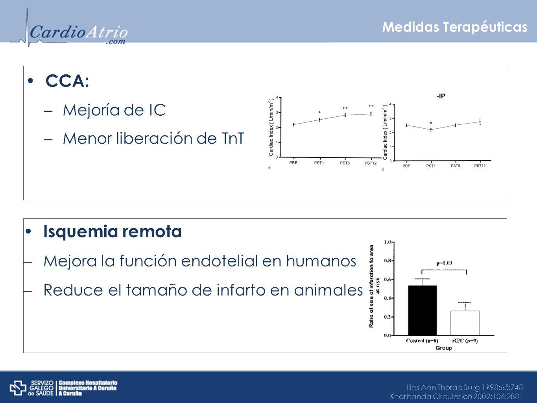 Medidas Terapéuticas CCA: – Mejoría de IC – Menor liberación de TnT Illes Ann Thorac Surg 1998;65:748 Kharbanda Circulation 2002;106;2881 Isquemia rem