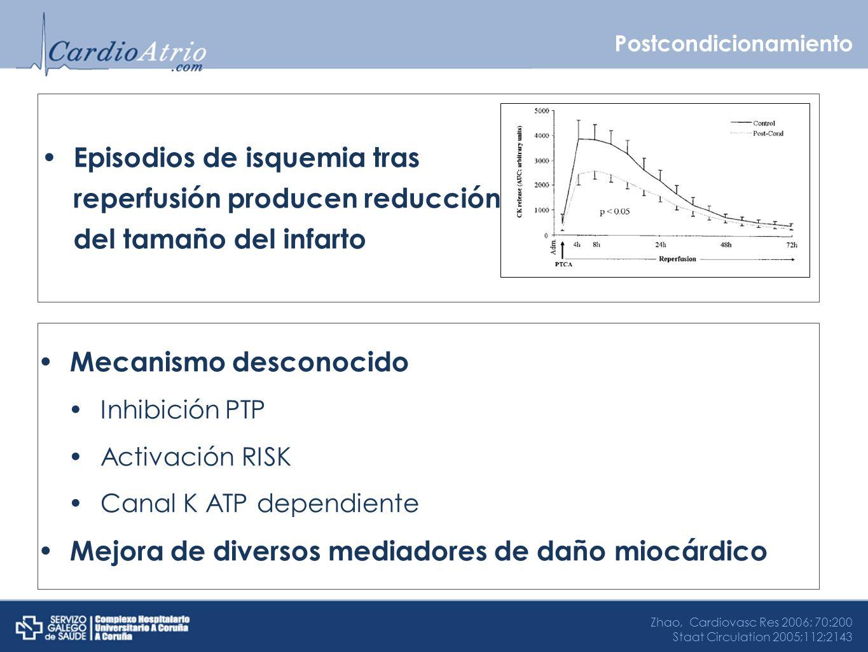 Postcondicionamiento Episodios de isquemia tras reperfusión producen reducción del tamaño del infarto Zhao, Cardiovasc Res 2006; 70:200 Staat Circulat