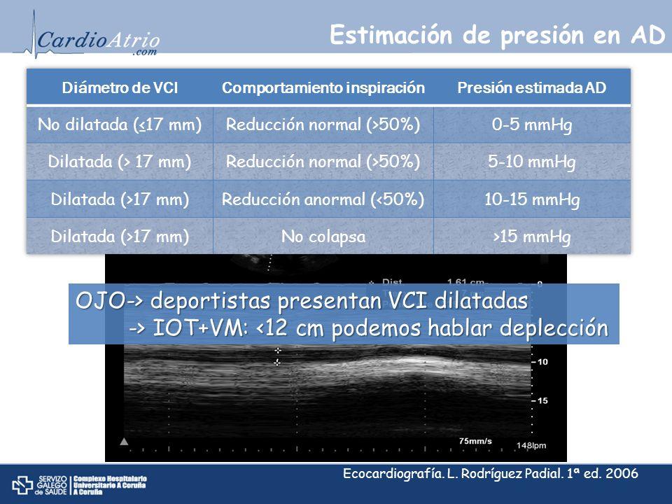 Estimación de presión en AD Ecocardiografía. L. Rodríguez Padial. 1ª ed. 2006 OJO-> deportistas presentan VCI dilatadas -> IOT+VM: IOT+VM: <12 cm pode