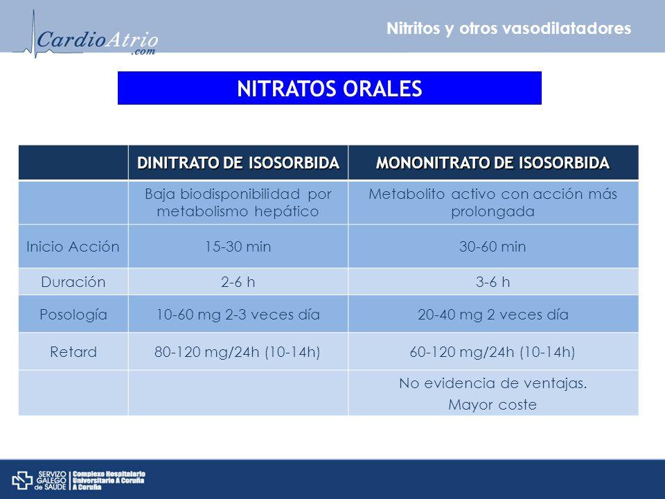 Nitritos y otros vasodilatadores NITRATOS ORALES DINITRATO DE ISOSORBIDA MONONITRATO DE ISOSORBIDA Baja biodisponibilidad por metabolismo hepático Met