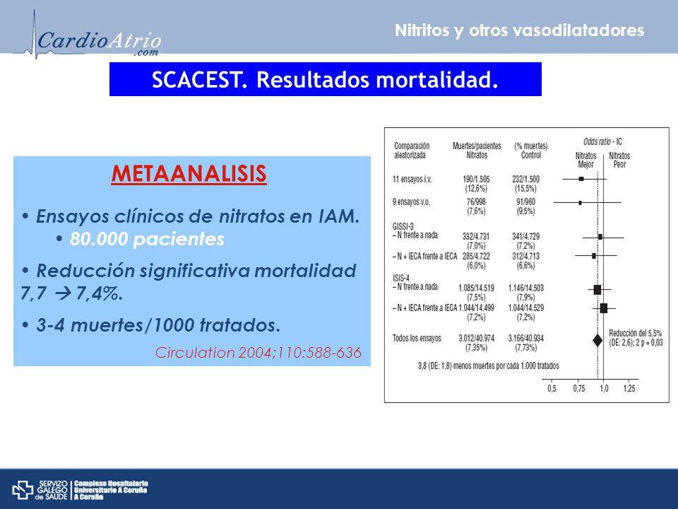 Nitritos y otros vasodilatadores SCACEST. Resultados mortalidad. METAANALISIS Ensayos clínicos de nitratos en IAM. 80.000 pacientes Reducción signific