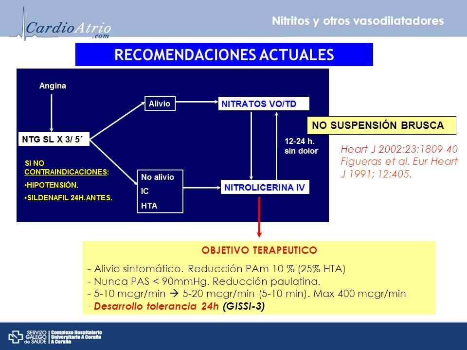 Nitritos y otros vasodilatadores RECOMENDACIONES ACTUALES OBJETIVO TERAPEUTICO - Alivio sintomático. Reducción PAm 10 % (25% HTA) - Nunca PAS < 90mmHg