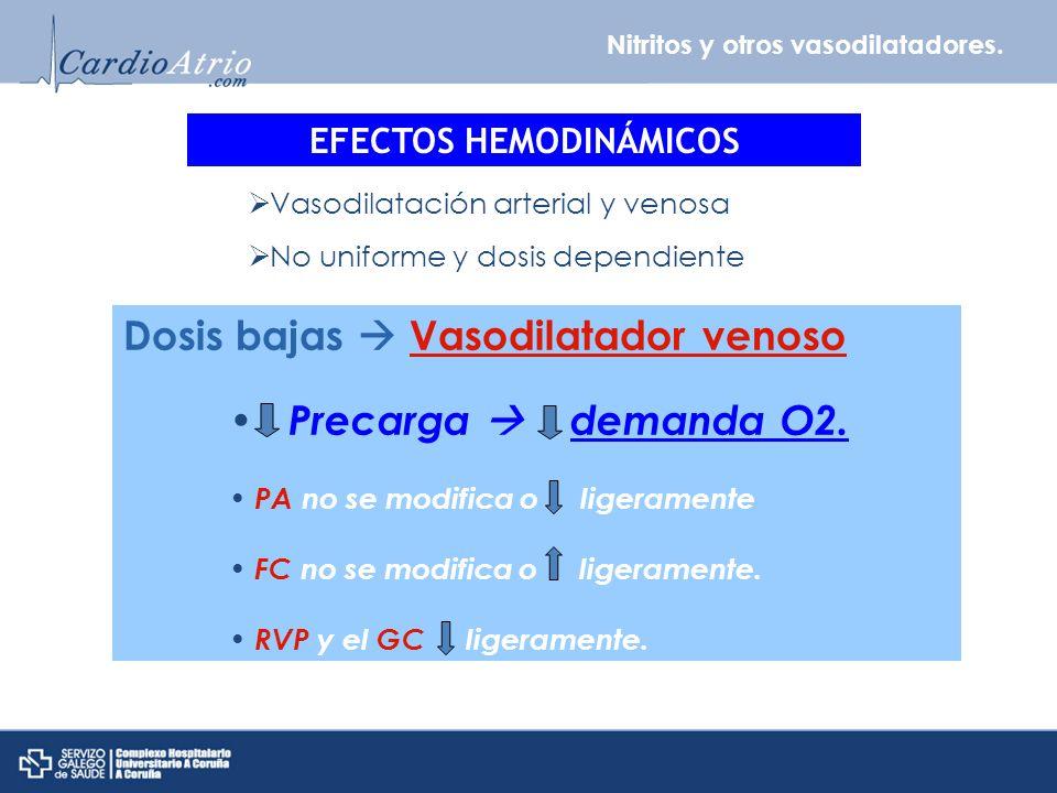 Nitritos y otros vasodilatadores. EFECTOS HEMODINÁMICOS Vasodilatación arterial y venosa No uniforme y dosis dependiente Dosis bajas Vasodilatador ven