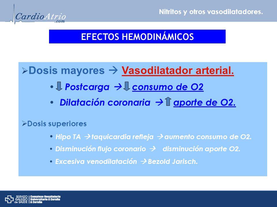 Nitritos y otros vasodilatadores. EFECTOS HEMODINÁMICOS Dosis mayores Vasodilatador arterial. Postcarga consumo de O2 Dilatación coronaria aporte de O